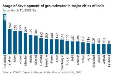 water crisis in india stats